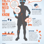 7 Amazing Health Facts For Men's!