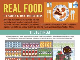 Real Food - It's Harder to Find these days