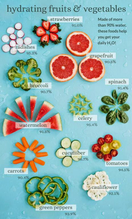15 1 1 - Super Hydrating Fruits And Vegetables