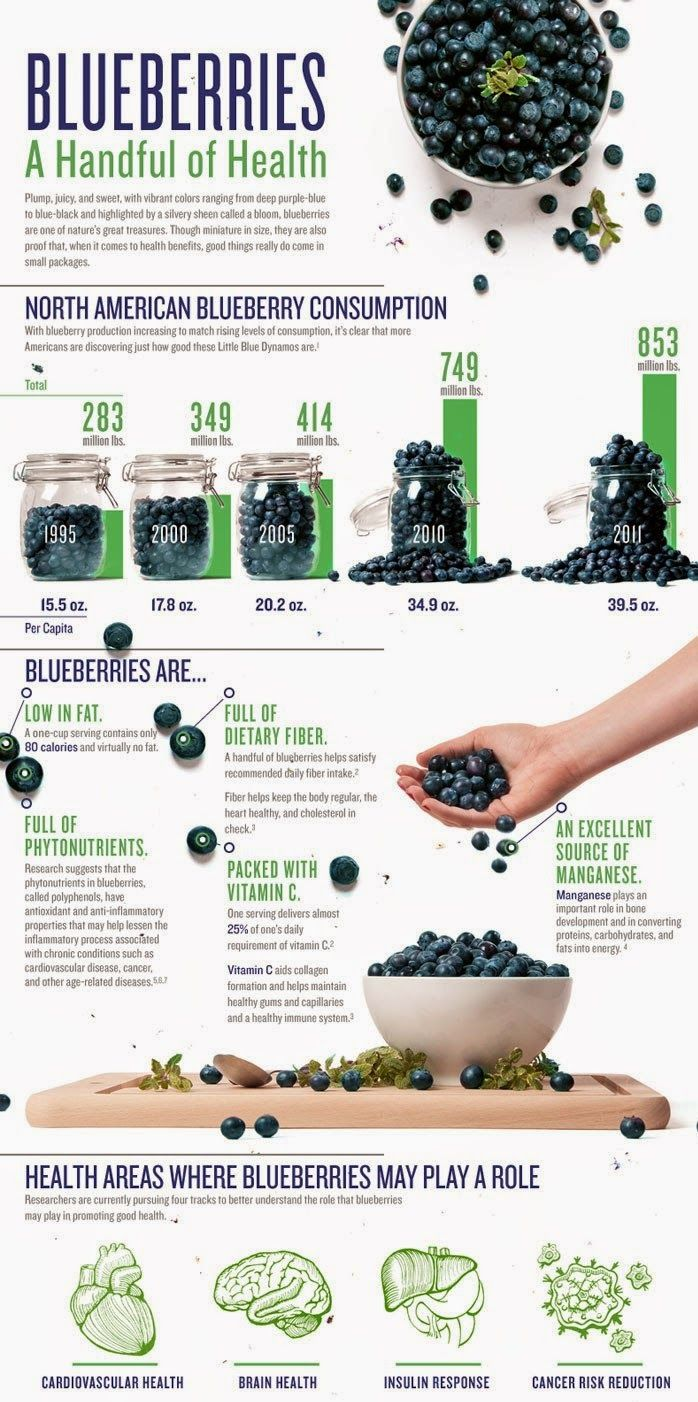 ed7ed8ddf2bd3b2d21ca5a2cd7ece014 - Health Benefits Of Blueberries