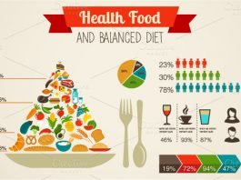 Healthy Food For Balanced Diet Control!