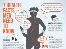 health facts for mens